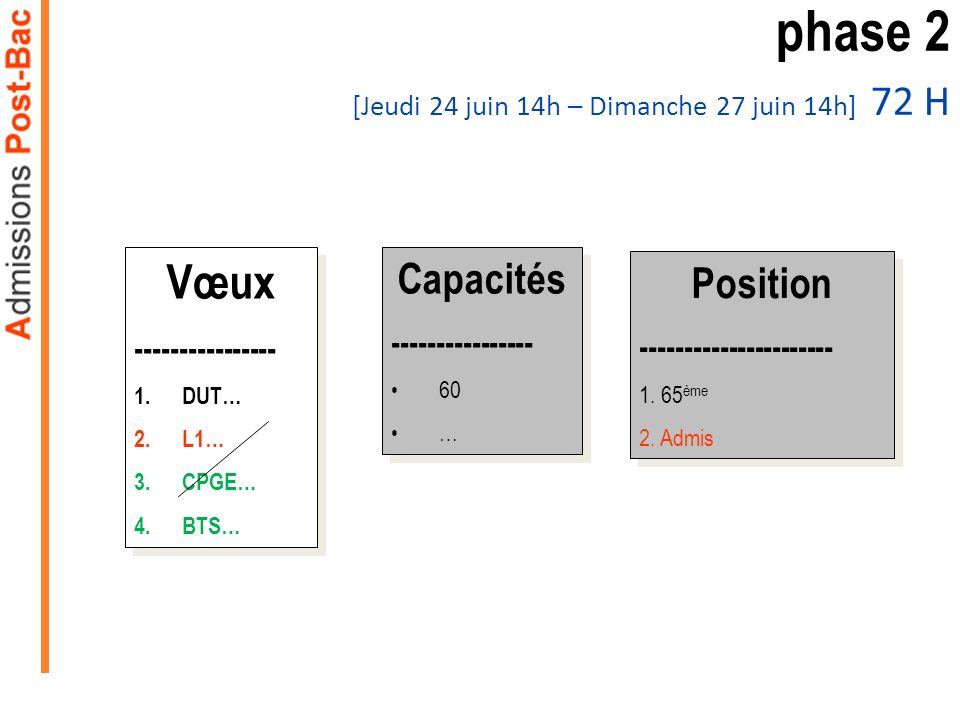 phase 2 [Jeudi 24 juin 14h – Dimanche 27 juin 14h] 72 H